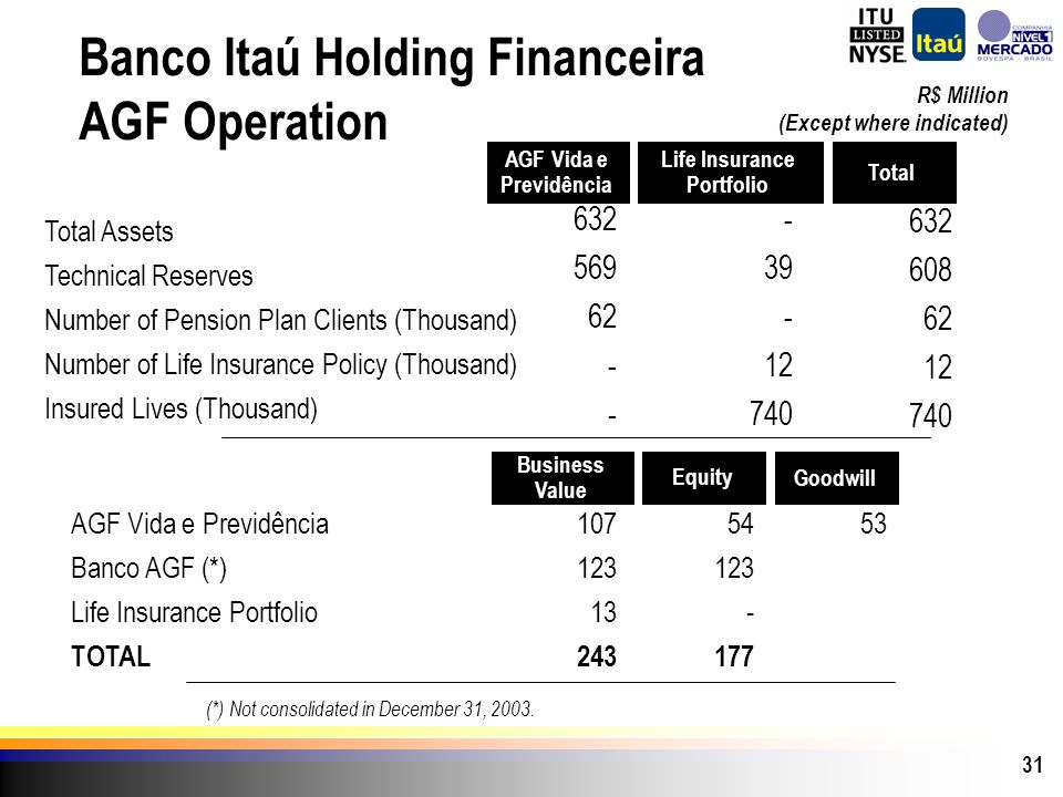 31 Banco Itaú Holding Financeira AGF Operation (*) Not consolidated in December 31, 2003. Total Life Insurance Portfolio AGF Vida e Previdência R$ Mil