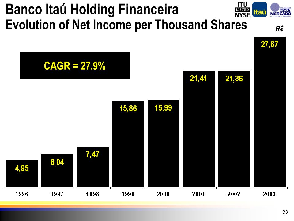 32 CAGR = 27.9% R$ Banco Itaú Holding Financeira Evolution of Net Income per Thousand Shares
