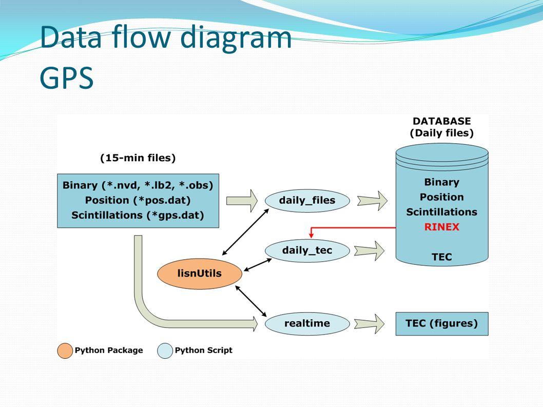 Data flow diagram GPS