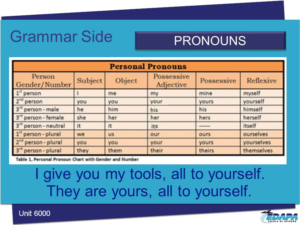 Grammar Side PRONOUNS Unit 6000 I give you my tools, all to yourself.
