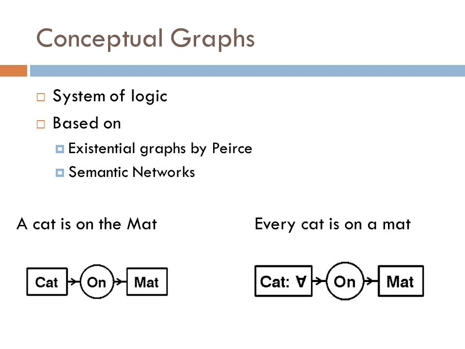 Conceptual Graphs  System of logic  Based on  Existential graphs by Peirce  Semantic Networks A cat is on the Mat Every cat is on a mat