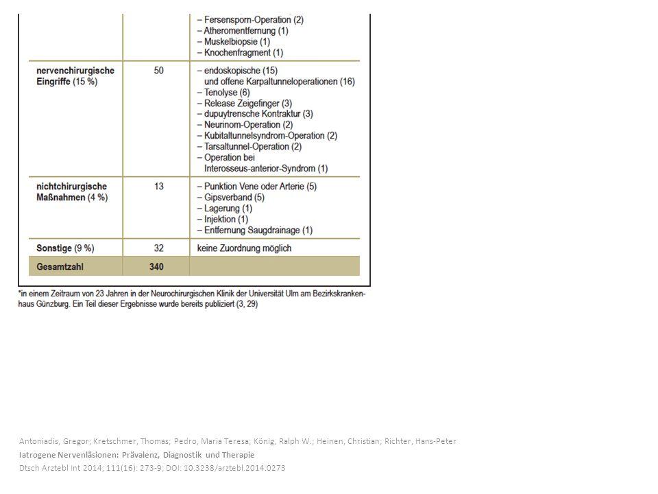 Antoniadis, Gregor; Kretschmer, Thomas; Pedro, Maria Teresa; König, Ralph W.; Heinen, Christian; Richter, Hans-Peter Iatrogene Nervenläsionen: Prävalenz, Diagnostik und Therapie Dtsch Arztebl Int 2014; 111(16): 273-9; DOI: 10.3238/arztebl.2014.0273