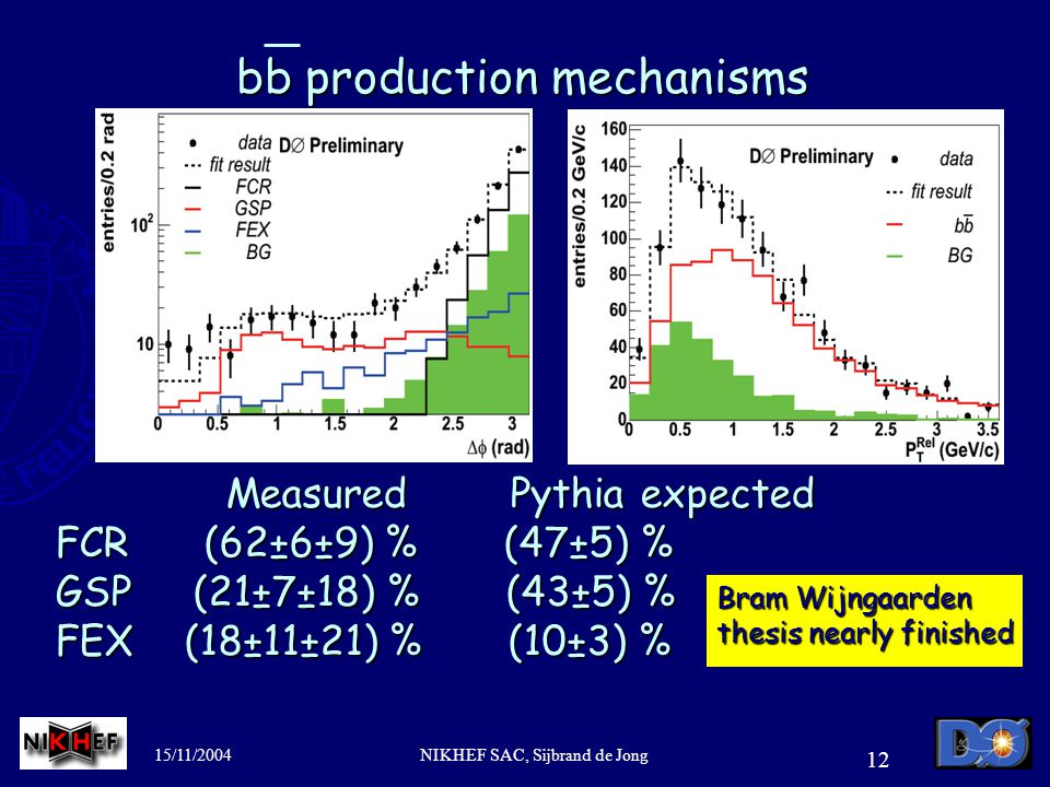 15/11/2004NIKHEF SAC, Sijbrand de Jong 12 bb production mechanisms Measured Pythia expected Measured Pythia expected FCR (62±6±9) % (47±5) % GSP (21±7±18) % (43±5) % FEX (18±11±21) % (10±3) % Bram Wijngaarden thesis nearly finished