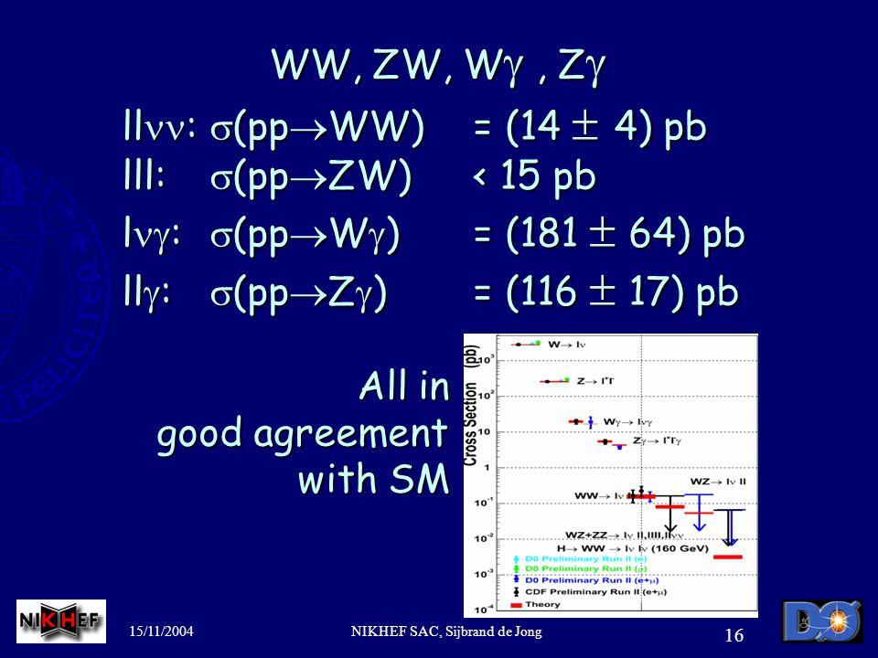 15/11/2004NIKHEF SAC, Sijbrand de Jong 16 WW, ZW, W , Z  ll :  (pp  WW)= (14  4) pb lll:  (pp  ZW)< 15 pb l  :  (pp  W  )= (181  64) pb ll  :  (pp  Z  )= (116  17) pb All in All in good agreement good agreement with SM with SM