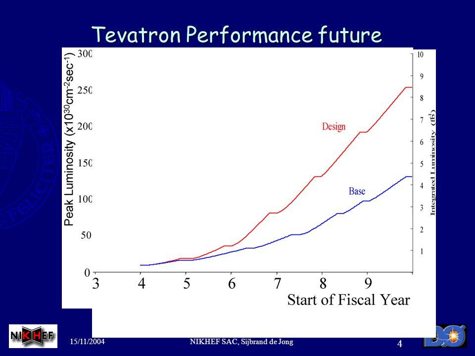 15/11/2004NIKHEF SAC, Sijbrand de Jong 4 Tevatron Performance future