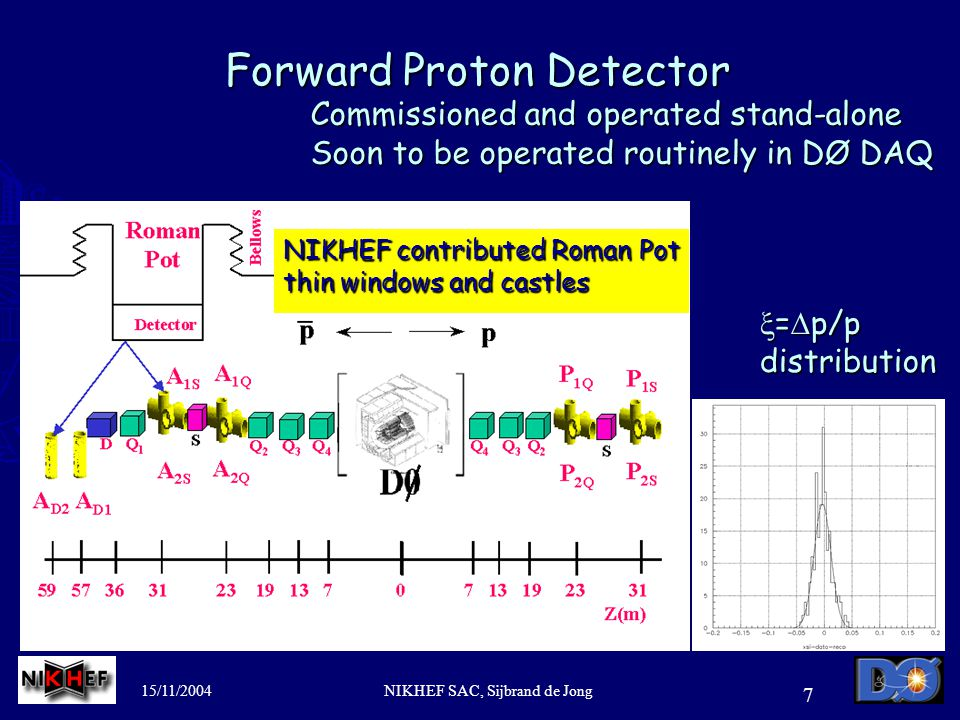 15/11/2004NIKHEF SAC, Sijbrand de Jong 7 Forward Proton Detector Commissioned and operated stand-alone Soon to be operated routinely in DØ DAQ  =  p/p distribution NIKHEF contributed Roman Pot thin windows and castles
