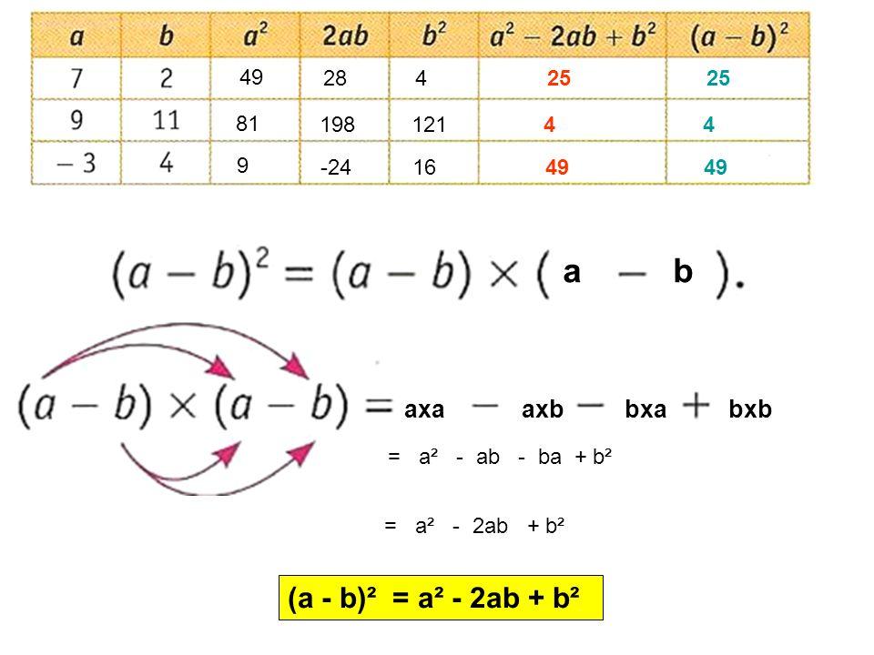 49 28425 81 19812144 9 -241649 ab axaaxbbxabxb = a² - ab - ba + b² = a² - 2ab + b² (a - b)² = a² - 2ab + b²