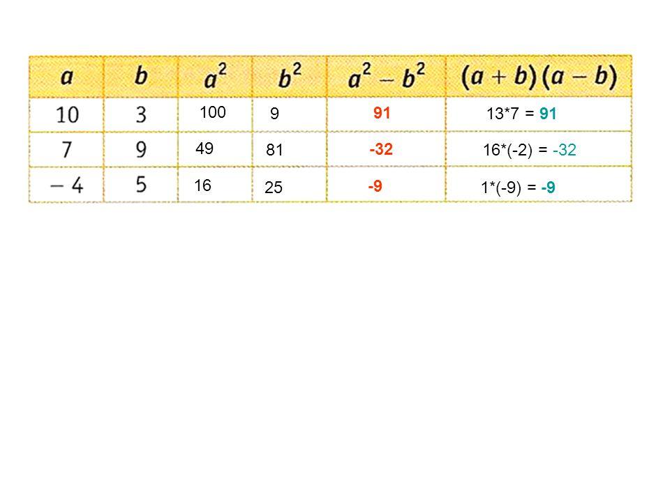100 9 91 13*7 = 91 49 81 -32 16*(-2) = -32 16 25 -9 1*(-9) = -9