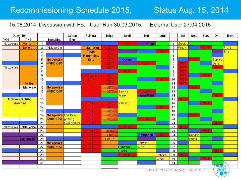 PETRA III- Recommissioning | Jan. 2015 | 5 Recommissioning Schedule 2015, Status Aug.