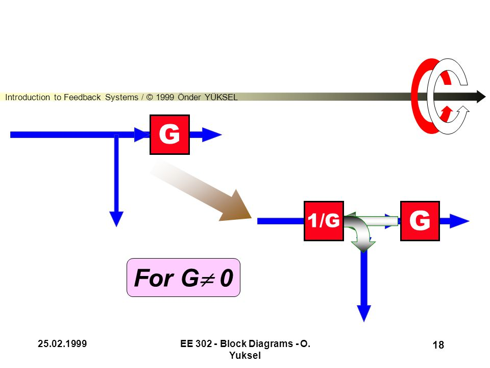 Introduction to Feedback Systems / © 1999 Önder YÜKSEL 25.02.1999EE 302 - Block Diagrams - O. Yuksel 17 G G G