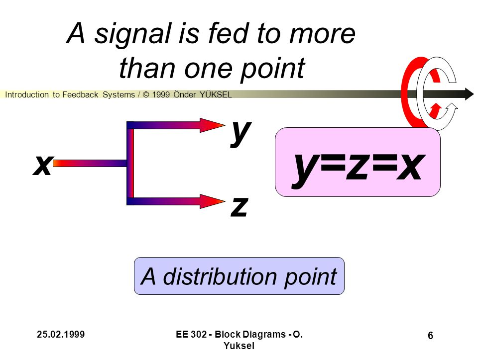 Introduction to Feedback Systems / © 1999 Önder YÜKSEL 25.02.1999EE 302 - Block Diagrams - O. Yuksel 5 Signals are added or subtracted: z=x+y x y z A