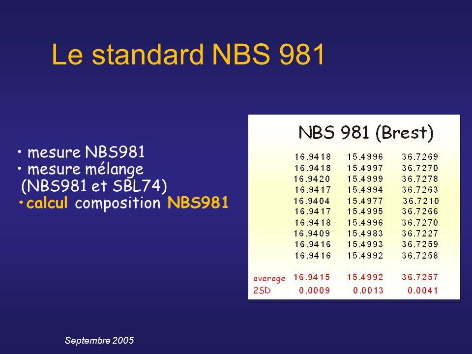 Septembre 2005 mesure NBS981 mesure mélange (NBS981 et SBL74) calcul composition NBS981 Le standard NBS 981