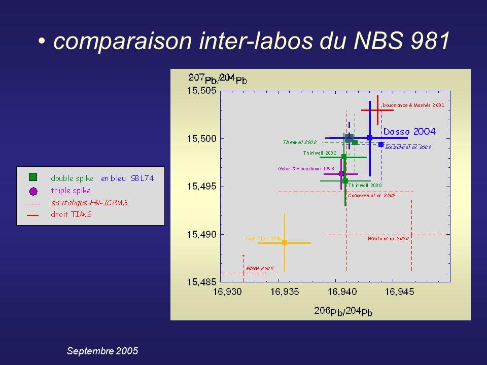 Septembre 2005 comparaison inter-labos du NBS 981