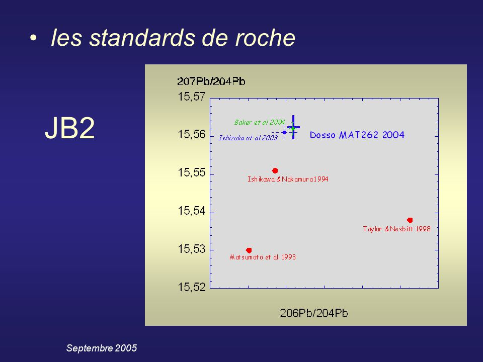 Septembre 2005 les standards de roche JB2