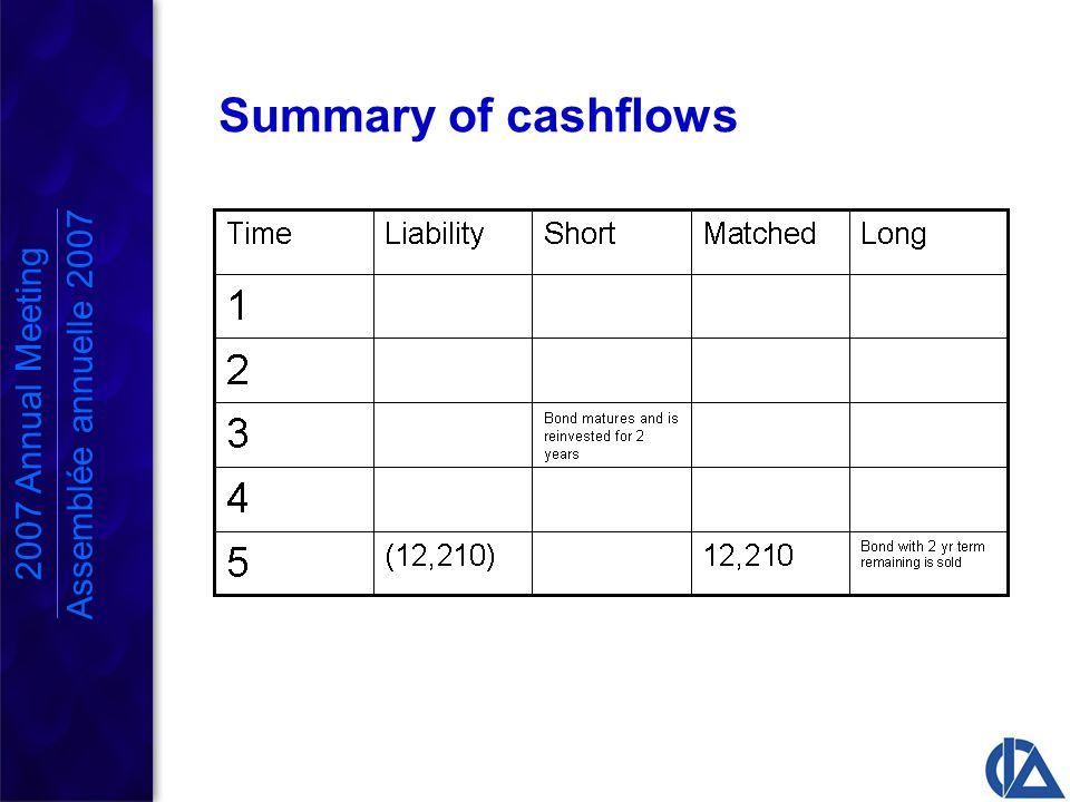2007 Annual Meeting Assemblée annuelle 2007 Summary of cashflows