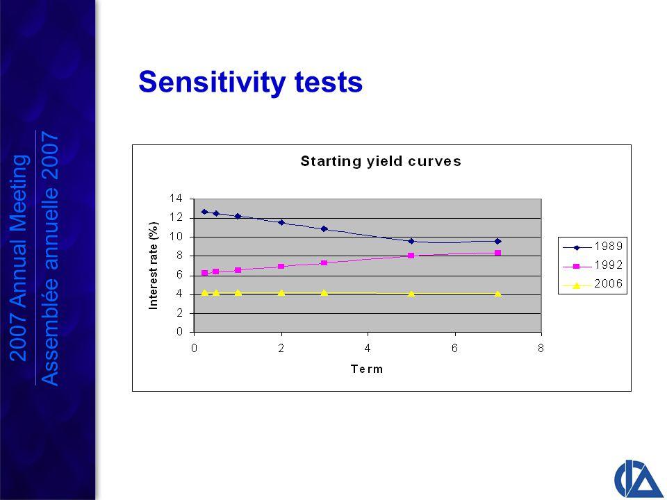 2007 Annual Meeting Assemblée annuelle 2007 Sensitivity tests