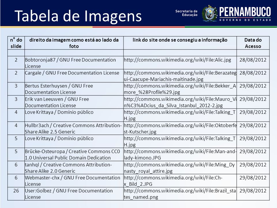 Tabela de Imagens n° do slide direito da imagem como está ao lado da foto link do site onde se consegiu a informaçãoData do Acesso 2Bobtoronja87 / GNU Free Documentation License http://commons.wikimedia.org/wiki/File:Alic.jpg28/08/2012 2Cargale / GNU Free Documentation Licensehttp://commons.wikimedia.org/wiki/File:Berazateg ui-Caacupe-Mariachis-maitinade.jpg 28/08/2012 3Bertus Esterhuysen / GNU Free Documentation License http://commons.wikimedia.org/wiki/File:Bekker_A more_%28Profile%29.jpg 29/08/2012 3Erik van Leeuwen / GNU Free Documentation License http://commons.wikimedia.org/wiki/File:Mauro_Vi n%C3%ADcius_da_Silva_Istanbul_2012-2.jpg 29/08/2012 4Love Krittaya / Domínio públicohttp://commons.wikimedia.org/wiki/File:Talking_T H.jpg 29/08/2012 4Hullbr3ach / Creative Commons Attribution- Share Alike 2.5 Generic http://commons.wikimedia.org/wiki/File:Oktoberfe st-Kutscher.jpg 29/08/2012 5Love Krittaya / Domínio público http://commons.wikimedia.org/wiki/File:Talking_T H.jpg 29/08/2012 5Brücke-Osteuropa / Creative Commons CC0 1.0 Universal Public Domain Dedication http://commons.wikimedia.org/wiki/File:Man-and- lady-kimono.JPG 29/08/2012 6tanhql / Creative Commons Attribution- Share Alike 2.0 Generic http://commons.wikimedia.org/wiki/File:Ming_Dy nasty_royal_attire.jpg 29/08/2012 6Webmaster-chx / GNU Free Documentation License http://commons.wikimedia.org/wiki/File:Ch- x_Bild_2.JPG 29/08/2012 26User:Golbez / GNU Free Documentation License http://commons.wikimedia.org/wiki/File:Brazil_sta tes_named.png 29/08/2012