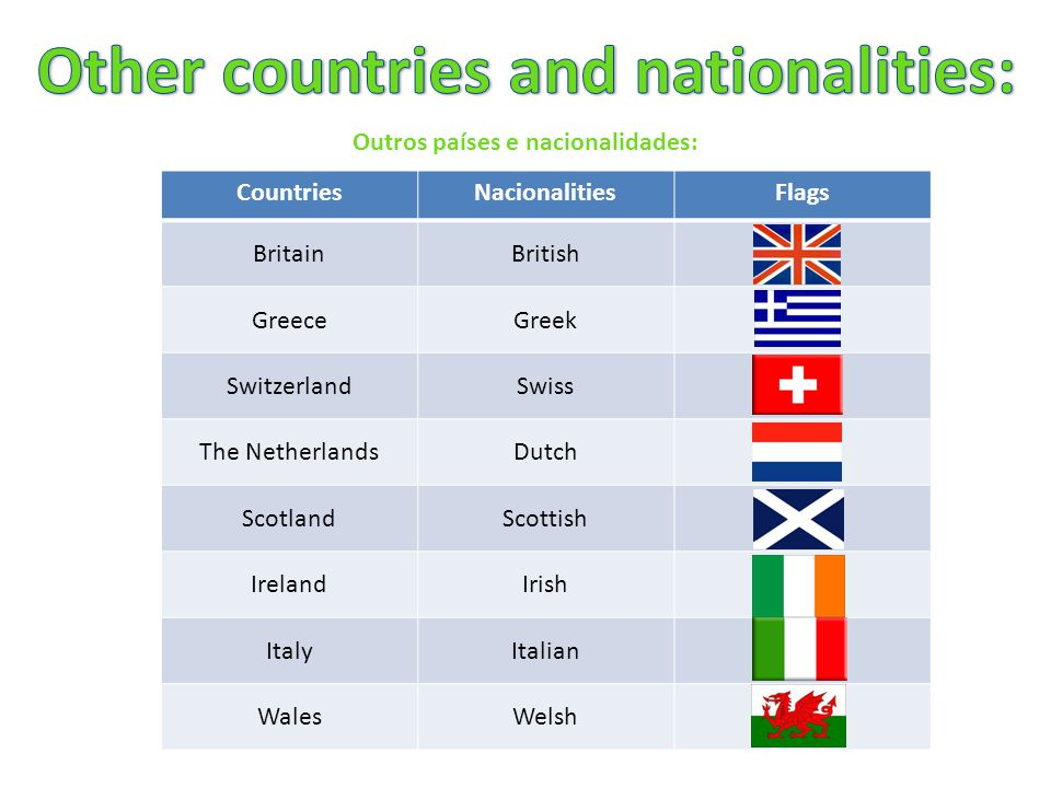 Outros países e nacionalidades: CountriesNacionalitiesFlags BritainBritish GreeceGreek SwitzerlandSwiss The NetherlandsDutch ScotlandScottish IrelandIrish ItalyItalian WalesWelsh