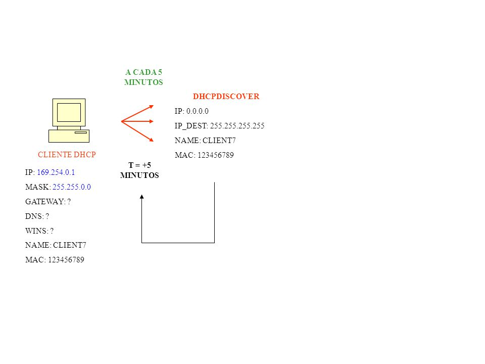 CLIENTE DHCP IP: 169.254.0.1 MASK: 255.255.0.0 GATEWAY: .