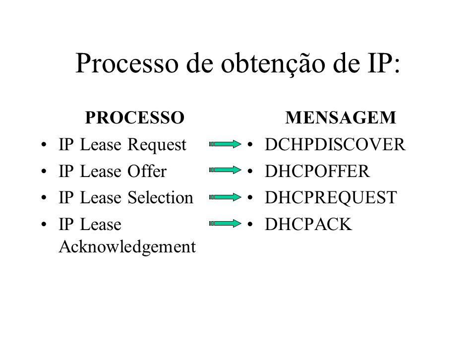 Processo de obtenção de IP: PROCESSO IP Lease Request IP Lease Offer IP Lease Selection IP Lease Acknowledgement MENSAGEM DCHPDISCOVER DHCPOFFER DHCPREQUEST DHCPACK
