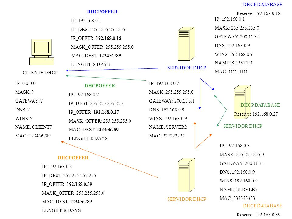CLIENTE DHCP SERVIDOR DHCP IP: 0.0.0.0 MASK: . GATEWAY: .