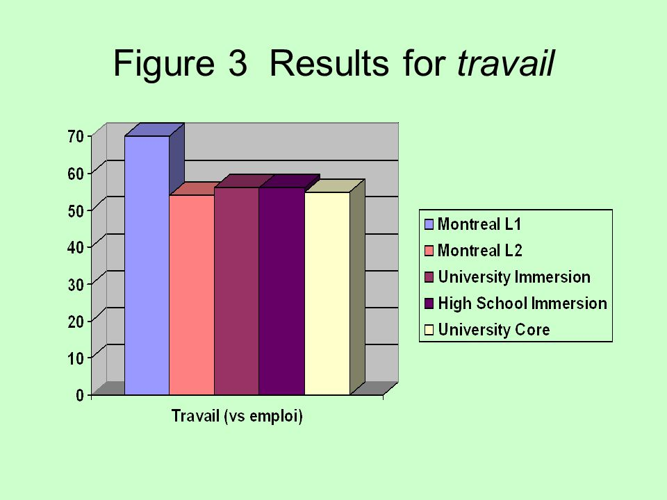 Figure 3 Results for travail