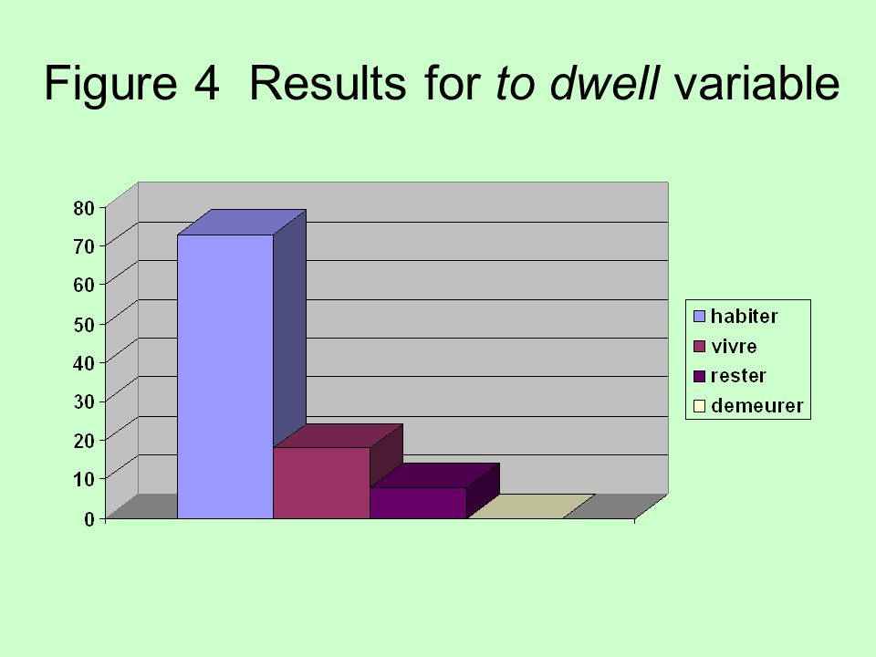 Figure 4 Results for to dwell variable