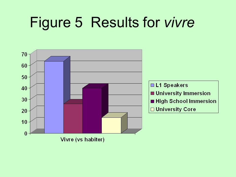 Figure 5 Results for vivre