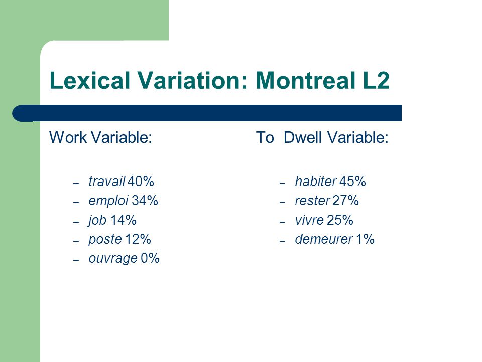 Lexical Variation: Montreal L2 Work Variable: – travail 40% – emploi 34% – job 14% – poste 12% – ouvrage 0% To Dwell Variable: – habiter 45% – rester 27% – vivre 25% – demeurer 1%