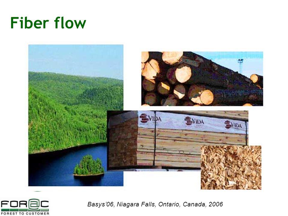 Basys'06, Niagara Falls, Ontario, Canada, 2006 Fiber flow
