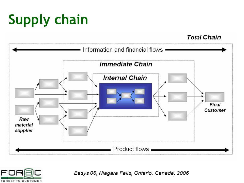 Basys'06, Niagara Falls, Ontario, Canada, 2006 Supply chain