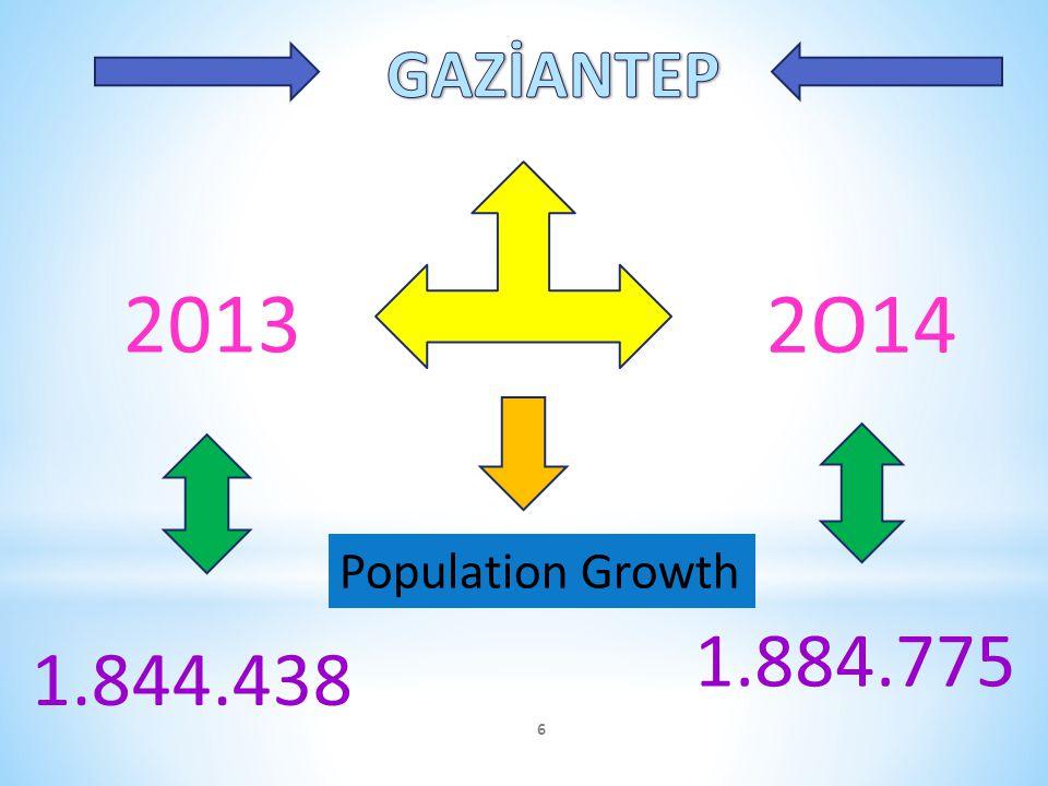 2013 2O14 1.844.438 1.884.775 Population Growth 6