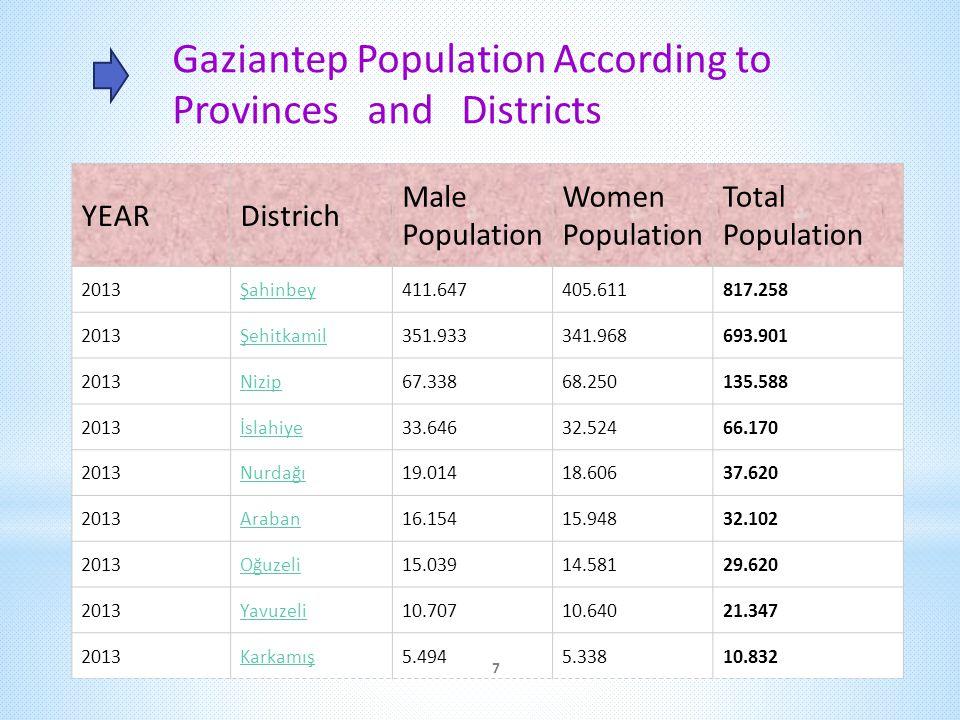 Gaziantep Population According to Provinces and Districts YEARDistrich Male Population Women Population Total Population 2013Şahinbey411.647405.611817.258 2013Şehitkamil351.933341.968693.901 2013Nizip67.33868.250135.588 2013İslahiye33.64632.52466.170 2013Nurdağı19.01418.60637.620 2013Araban16.15415.94832.102 2013Oğuzeli15.03914.58129.620 2013Yavuzeli10.70710.64021.347 2013Karkamış5.4945.33810.832 7