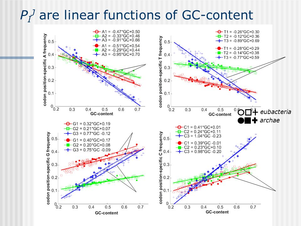P I J are linear functions of GC-content eubacteria archae