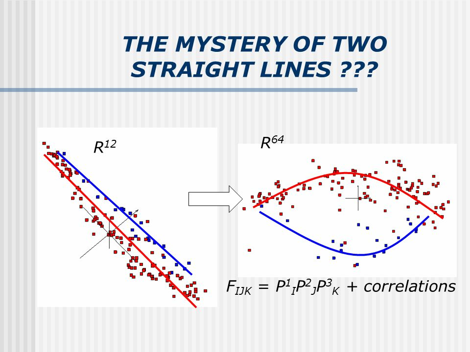 THE MYSTERY OF TWO STRAIGHT LINES R 12 R 64 F IJK = P 1 I P 2 J P 3 K + correlations