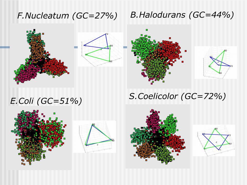 B.Halodurans (GC=44%) S.Coelicolor (GC=72%) F.Nucleatum (GC=27%) E.Coli (GC=51%)