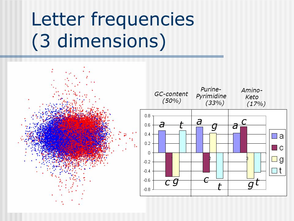 Letter frequencies (3 dimensions) GC-content (50%) Purine- Pyrimidine (33%) Amino- Keto (17%) a t c g a t c g a c g t