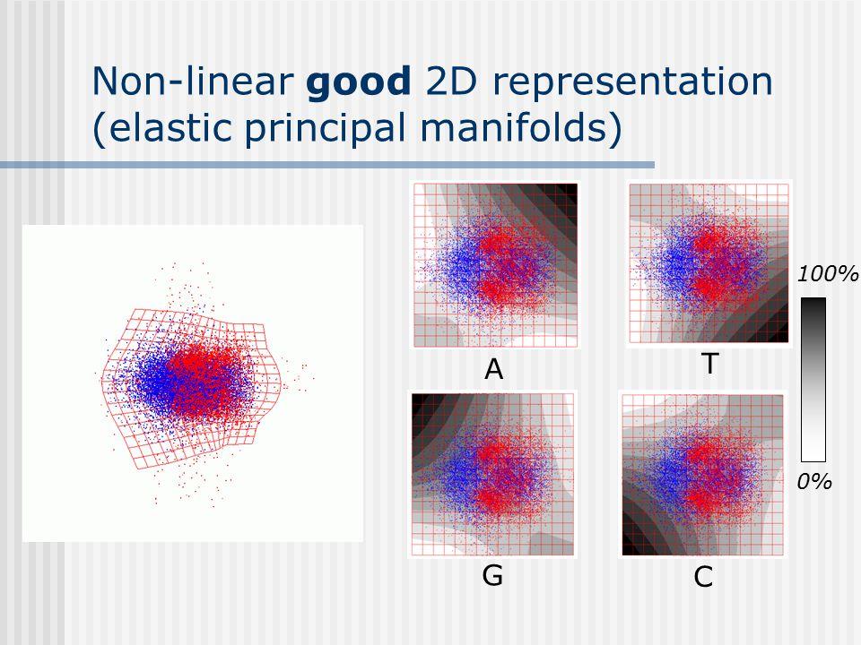 Non-linear good 2D representation (elastic principal manifolds) A T G C 0% 100%
