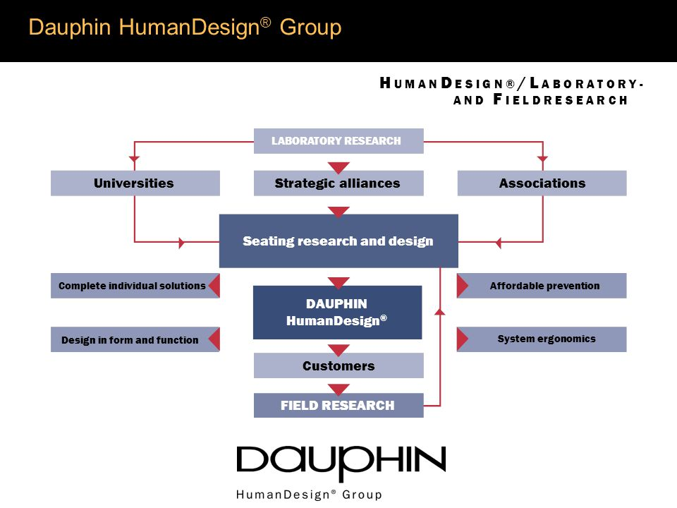 Dauphin HumanDesign ® Group a Universities Associations DAUPHIN HumanDesign ® Complete individual solutionsAffordable prevention System ergonomics Design in form and function Strategic alliances Seating research and design LABORATORY RESEARCH FIELD RESEARCH Customers H U M A N D E S I G N ® / L A B O R A T O R Y - A N D F I E L D R E S E A R C H