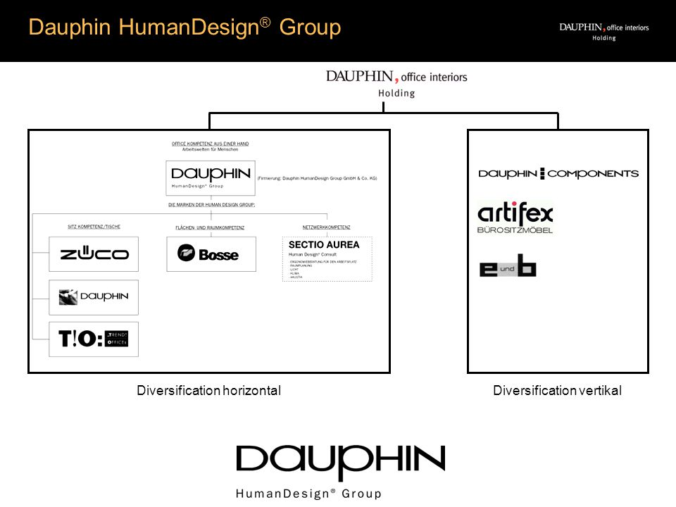 Dauphin HumanDesign ® Group a Thank you for your attention.