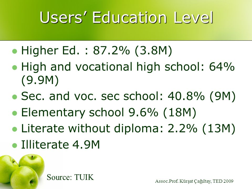 Assoc.Prof. Kürşat Çağıltay, TED 2009 Users' Education Level Higher Ed.