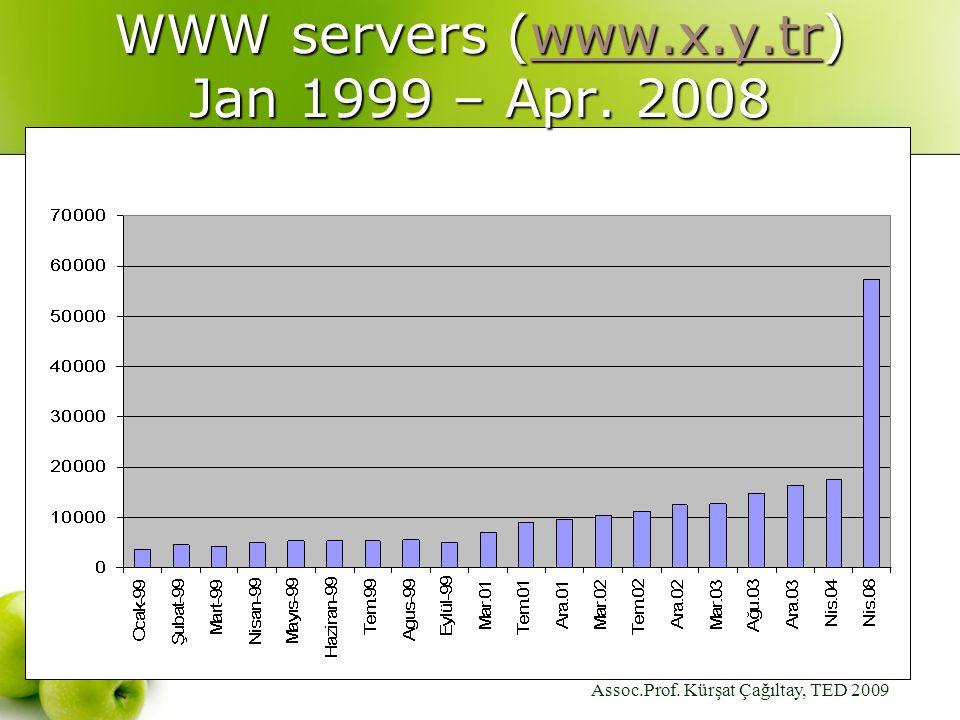 Assoc.Prof. Kürşat Çağıltay, TED 2009 WWW servers (www.x.y.tr) Jan 1999 – Apr. 2008 www.x.y.tr