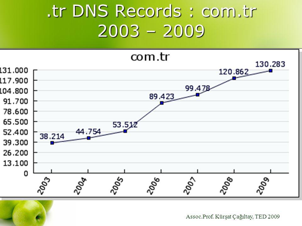 Assoc.Prof. Kürşat Çağıltay, TED 2009.tr DNS Records : com.tr 2003 – 2009