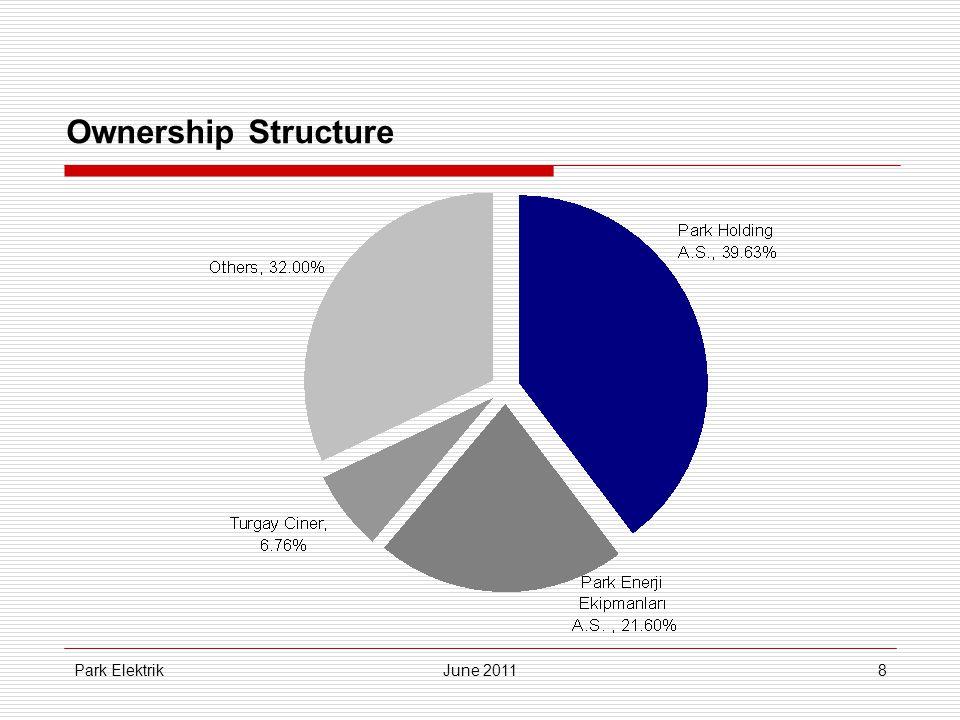 Park ElektrikJune 201129 Sources of Financing (TL mn)