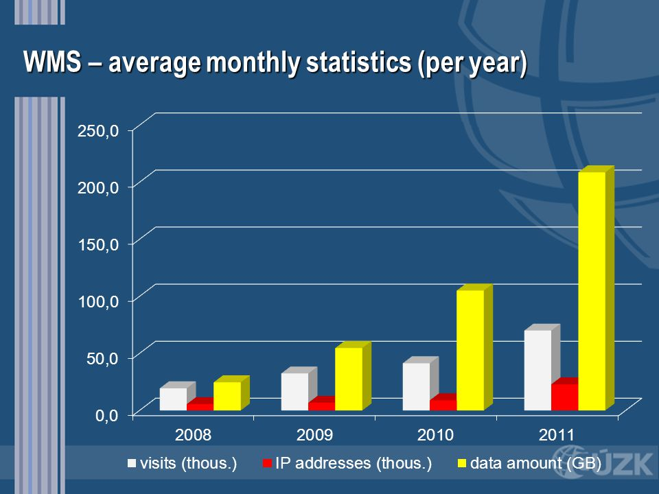 WMS – average monthly statistics (per year)