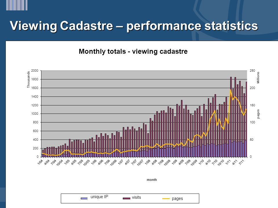 Viewing Cadastre – performance statistics