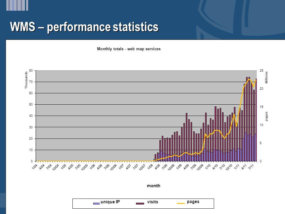WMS – performance statistics