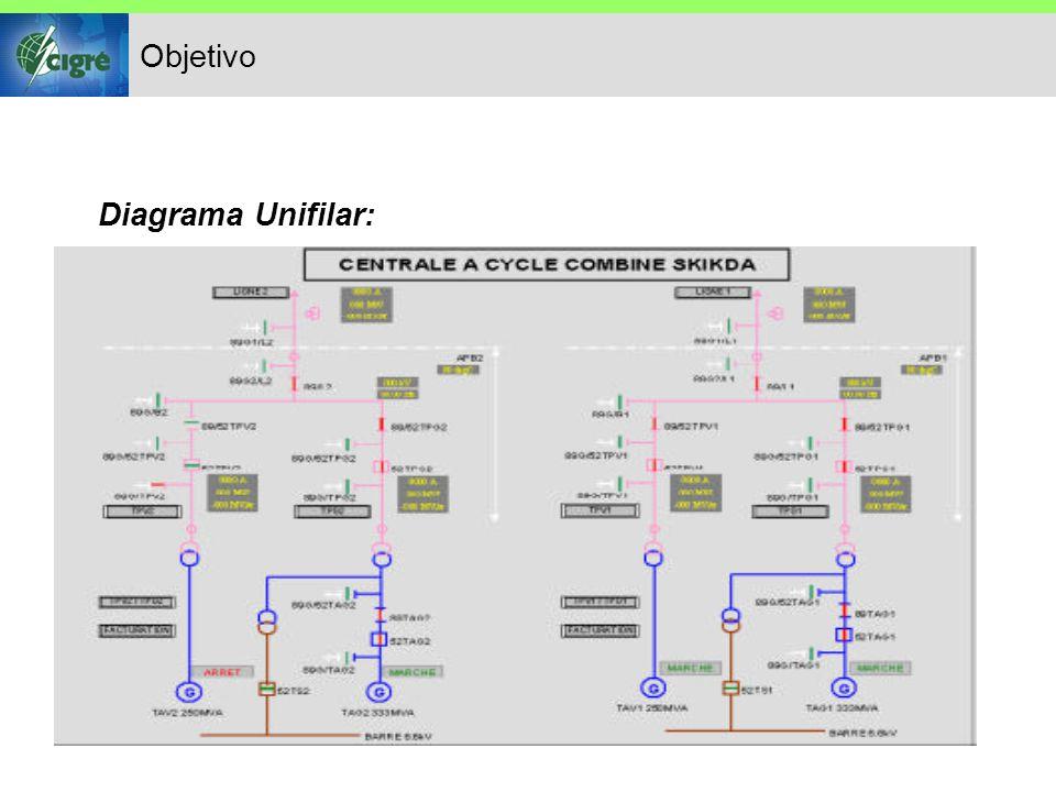 Objetivo Diagrama Unifilar:
