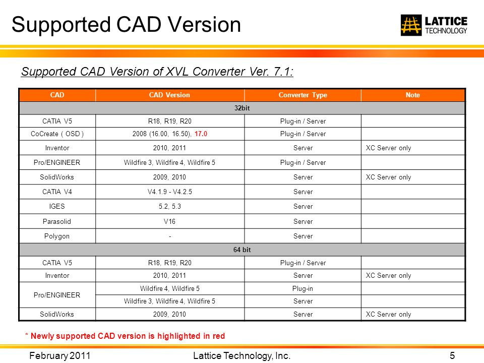 Supported CAD Version February 2011 Lattice Technology, Inc.