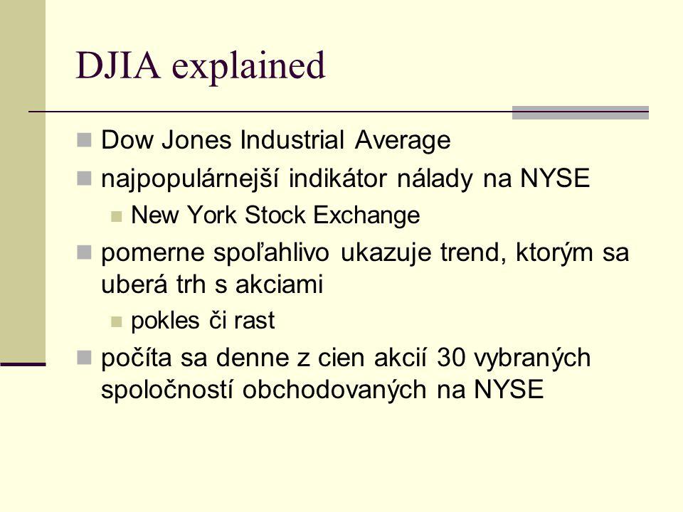 DJIA explained Dow Jones Industrial Average najpopulárnejší indikátor nálady na NYSE New York Stock Exchange pomerne spoľahlivo ukazuje trend, ktorým sa uberá trh s akciami pokles či rast počíta sa denne z cien akcií 30 vybraných spoločností obchodovaných na NYSE